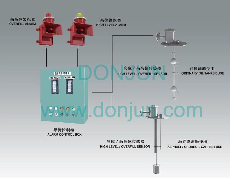 Portable Gas Detection >> High Level /Overfill Alarm System-Shanghai DONJUN ...