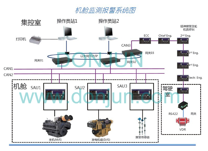 产品中心 shanghai donjun automation equipment co djc m engine room alarm systemused in engine room djc m gathering all the information of the engines and machines including running status